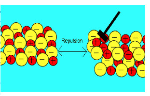 ترکیبات یونی الکترو استاتیک