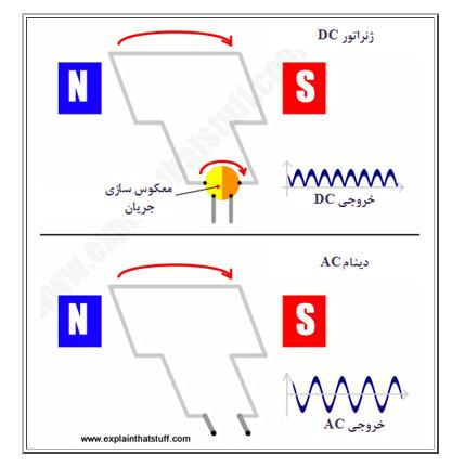 حرکت الکترون