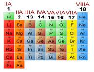 چیدن الکترون در اوربیتال ها