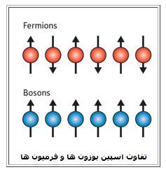 همه چیز در مورد فرمیون و بوزون