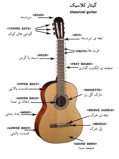 دانلود نت ملودی اهنگ های ایرانی برای گیتار