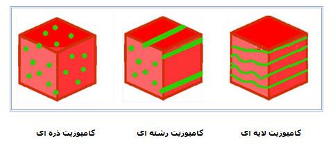 انواع و ساختار و کاربرد کامپوزیت ها
