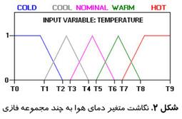 نگاشت متغیر دمای هوا به چند مجموعه فازی