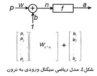 مدل ریاضی سیگنال ورودی به نرون