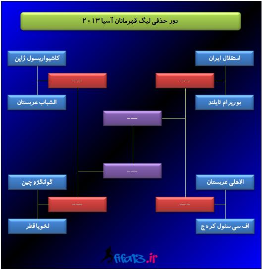 جدول لیگ قهرمانان آسیا