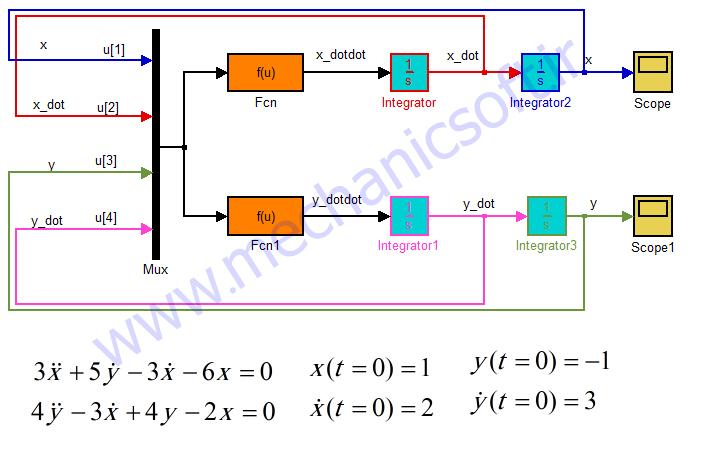 آموزش حل معالات ODE وابسته در نرم افزار Matlab/Simulink