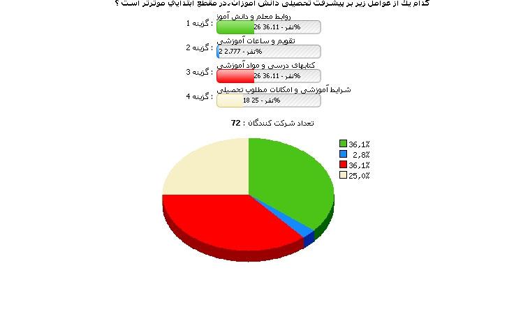نظرسنجی وب سایت یار دبستانی