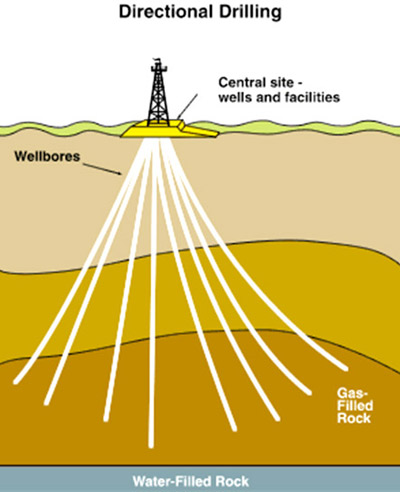http://s4.picofile.com/file/8162763342/directional_drilling_2.jpg
