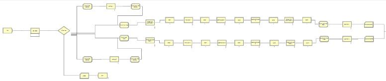 شبیه سازی کارواش با دو خط جداگانه