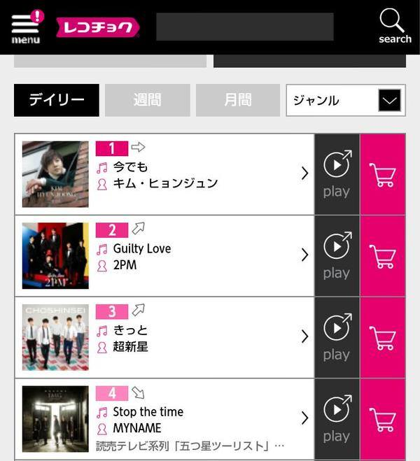 Congratulations ~ Rekochoku Daily Kpop Ranking Still First place