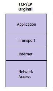 مدل TCP، مدلtcp، آموزش مدل TCP، تعریف مدل TCP، آموزش شبکه، آموزش شبکه به کودکان، آموزش +network، آموزش سئو، آموزش سخت افزار شبکه، آموزش مدل های شبکه