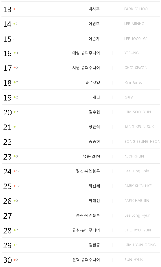 Info - Kim Hyun Joong No.29 on Gaon Weibo Chart Top 30 Artists for the 1st Week of March