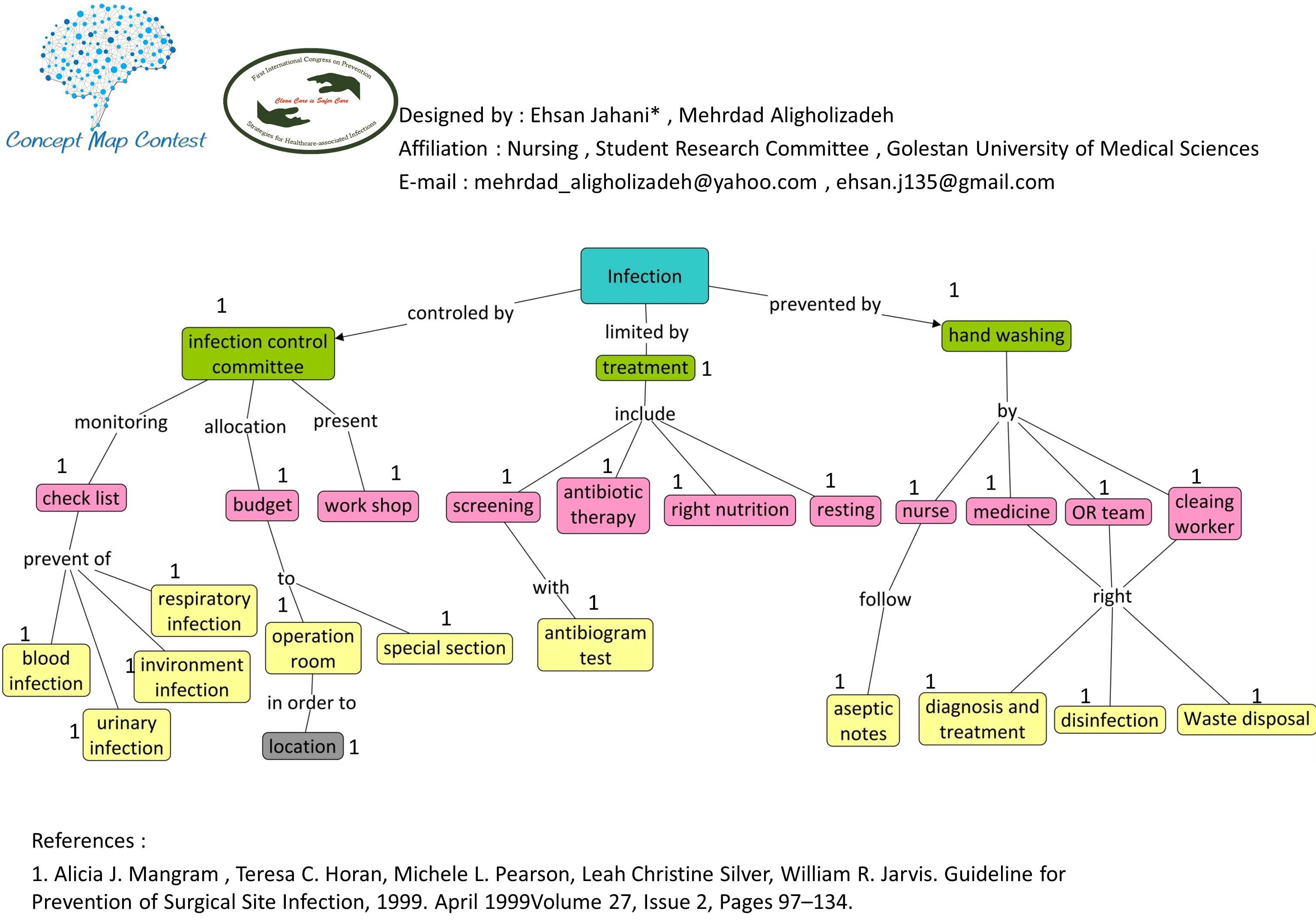 نقشه مفهومی پیشگیری از عفونت بیمارستانی concept map  = احسان جهانی