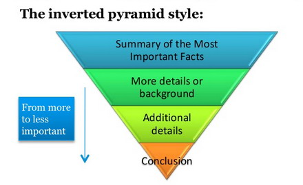 [تصویر: Journalistic_Inverted_Content_Pyramid.jpg]