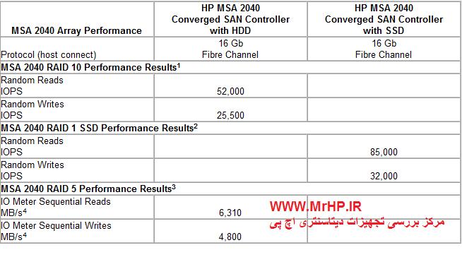 آموزش تعمیرات سرور-HP MSA 2040 SAN Storages ظرفیت : 576 ترابایت شامل واحدهای توسعه و بسته به مدل انتخابی نیز می باشد هارد دیسکهای قابل استفاده •(199) SFF SAS/MDL SAS/SSD or •(96) LFF SAS/MD SAS •Maximum including expansion, supported, depending on model با ظرفیت درایو: ,300 GB 6G 15K LFF Dual-port SAS ,450 GB 6G 15K LFF Dual-port SAS , ,600 GB 6G 15K LFF Dual-port SAS,1 TB 6G 7.2K LFF Dual-port MDL SAS ,2 TB 6G 7.2K LFF Dual-port MDL SAS,3 TB 6G 7.2K LFF Dual-port MDL SAS,146 GB 6G 15K SFF Dual-port SAS ,300 GB 6G 15K SFF Dual-port SAS ,300 GB 6G 10K SFF Dual-port SAS,600 GB 6G 10K SFF Dual-port SAS,900 GB 6G 10K SFF Dual-port SAS ,1 TB 6G 7.2K SFF Dual-port MDL SAS ,200 GB Solid State Drive,400 GB Solid State Drive ,800 GB Solid State Drive ,4 TB 6G 7.2K LFF Dual-port MDL SAS ,1.2 TB 6G 10K SFF Dual-port SAS ,900 GB 6G 10K SFF Dual-port ENT Encrypted SAS,2 TB 6G 7.2K LFF Dual -port MDL Encrypted SAS ,4 TB 6G 7.2K LFF Dual-port MDL Encrypted SAS ,6 TB 6G 7.2K LFF Dual-port MDL SAS ,1.6 TB MLC SAS Solid State Drive ,Supported ,16GB , 8GB ,نوع فیبر, 4 پورت در Clustering (کلاسترینگ) ویندوز ,لینوکس, HP-UX , Open, vms, امکان بکاپ گیری از SAN , Mirroring ,با سیستمهای عامل ,ویندوز سرور 2012 , 2008 ,یندوز هایپری (Hyper-V), HP-UX ,لینوکس, Real Hat, لینوکس SUSE ,وی ام ویر, ای اس اکس آی 5 ,(VMware ESXi 5.x) , ,
