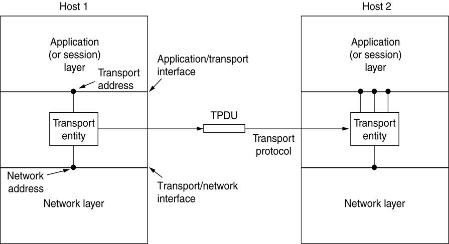 پاورپوینت لایه انتقال (Transmission Control Protocol)