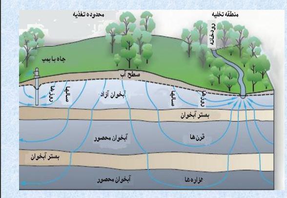 انواع آبیاری قطره ای ، دانلود مقاله انواع آبیاری pdf ، انواع آبیاری تحت فشار ، انواع آبیاری بارانی ، انواع آبیاری کم فشار ، انواع آبیاری زمین کشاورزی