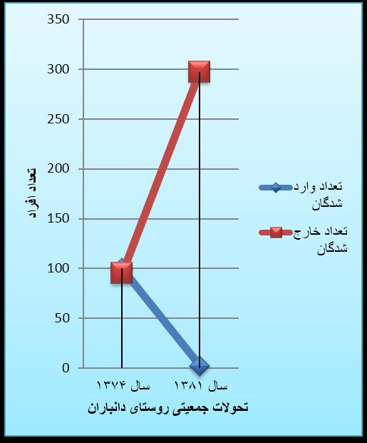 نمودار تحولات جمعیتی دانباران
