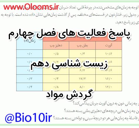پاسخ فعالیت های فصل چهارم زیست شناسی دهم آقامحمدی