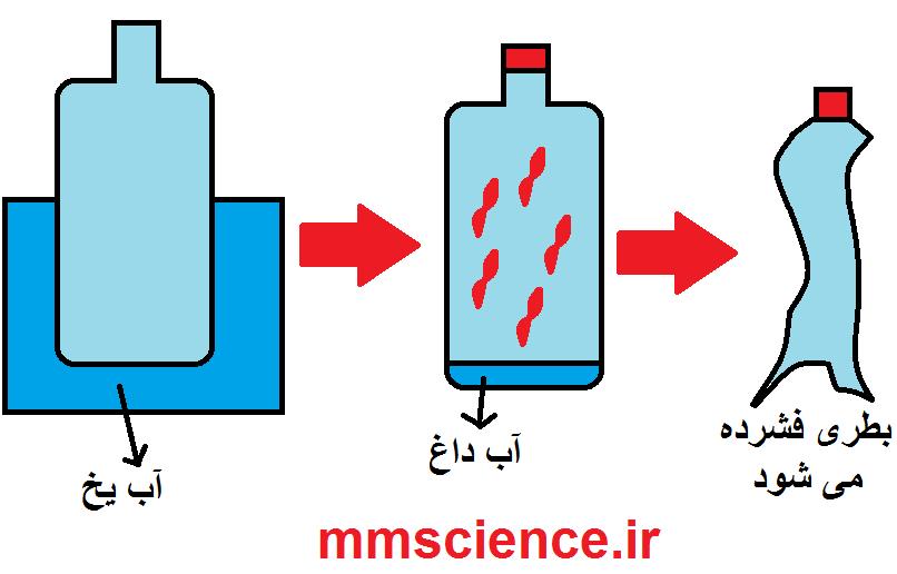 http://s4.picofile.com/file/8285758300/آزمایش_فشار_هوا.png