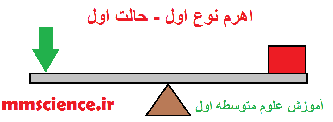 http://s4.picofile.com/file/8286867192/اهرم_نوع_اول_حالت_اول.png