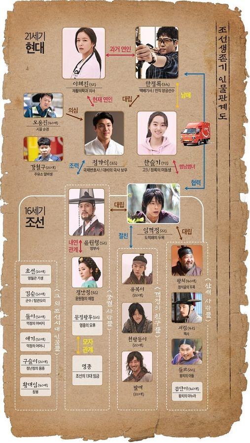 [تصویر:  507px_Joseon_Survival_chart.jpg]